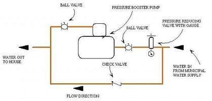 Hvordan øke vanntrykket